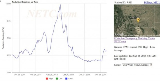 BILLINGS-MT-NETC-GAMMA-RANGE-7-2014-10-29-12_05_10-Raw-Data-Charts-640x325