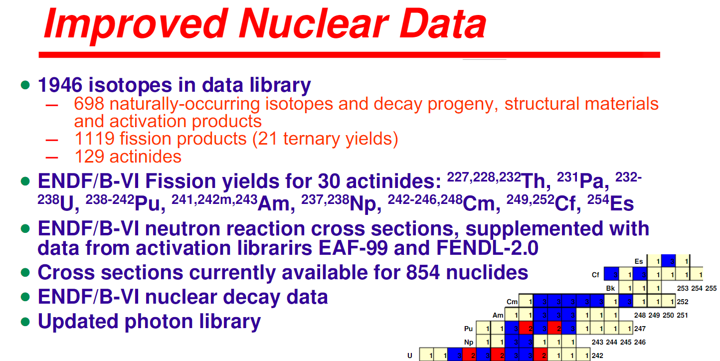 Improved Nuclear Data